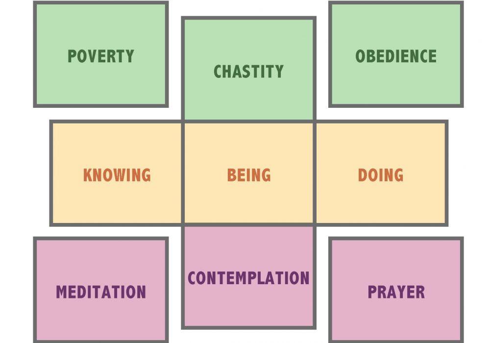New Religious mode context