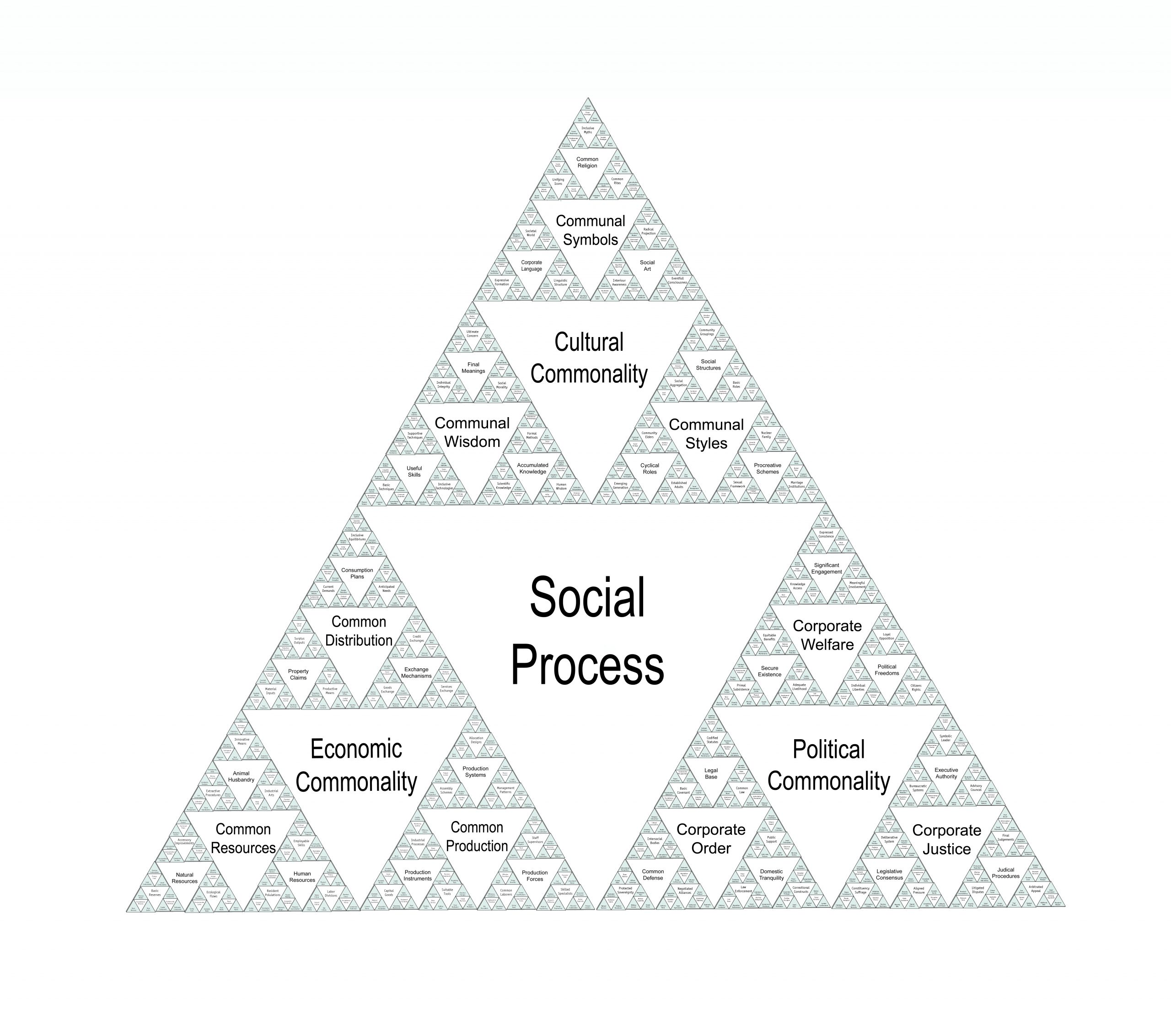 Social Process Triangles 6 levels